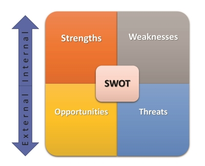 SWOT - Strengths, Weaknesses, Opportunities and Threats Assessment for your Somerset County NJ area Commercial Real Estate | Commercial Real Estate